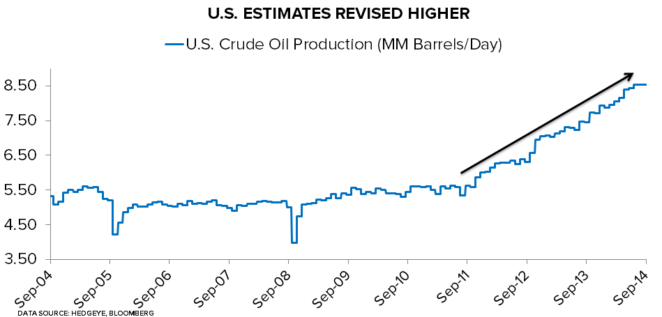 OIL GETTING WHACKED - U.S. Crude Production