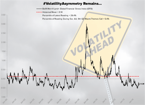 CHART OF THE DAY: #VolatilityAsymmetry Remains - Chart of the Day