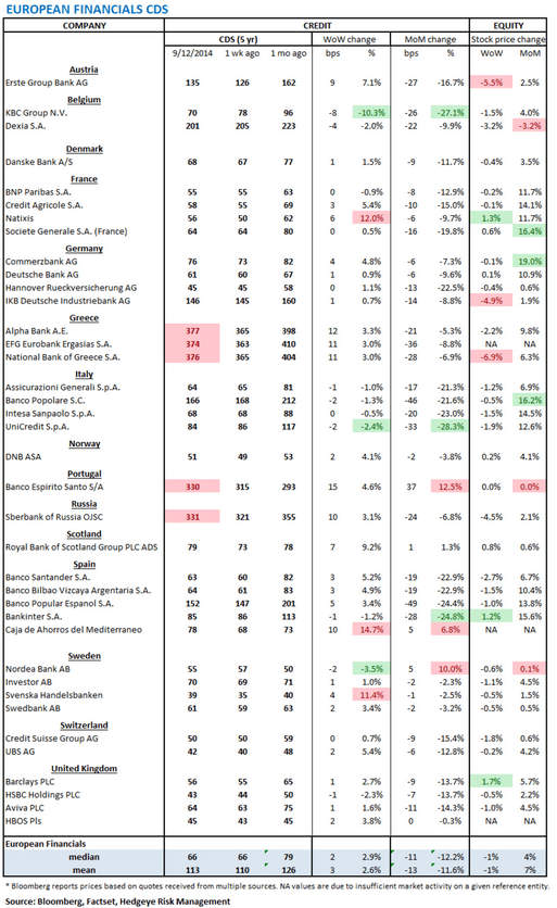 European Banking Monitor: Financials CDS Wider on the Week - chart1 financials cds