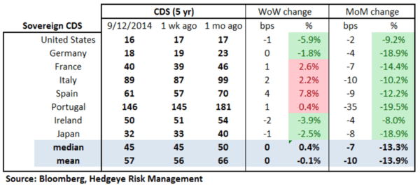 European Banking Monitor: Financials CDS Wider on the Week - chart2 sovereign CDS