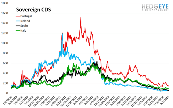 European Banking Monitor: Financials CDS Wider on the Week - chart3 sovereign CDS
