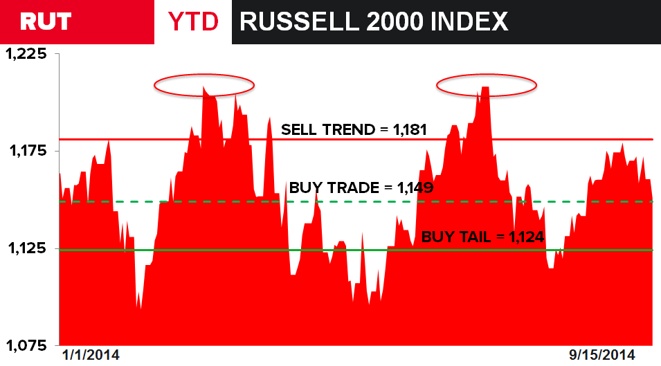 Oversold: Russell Levels, Refreshed  - RUT Index YTD Levels Refreshed