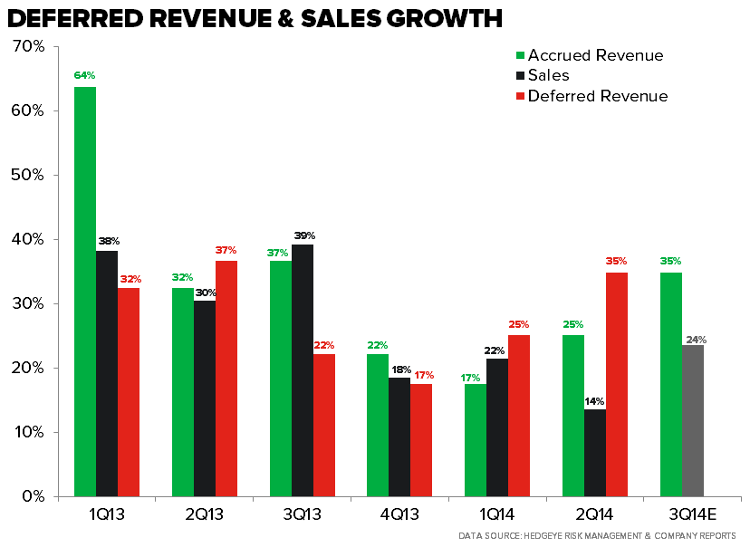 RH – Follow-Up On Revenue - def rev