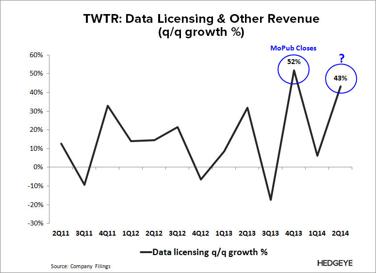 TWTR: Has the Story Changed? - TWTR   Data 2Q14