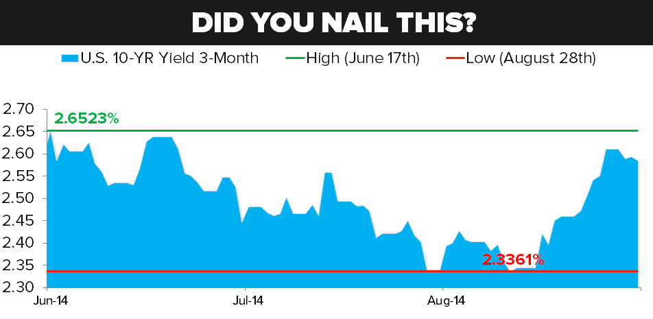 CHART OF THE DAY: Did You Nail This? - COD 09.17