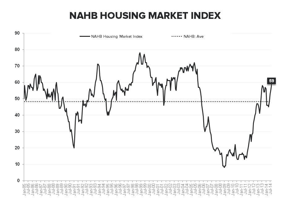 NAHB - Party Like it's 2005? - NAHB LT