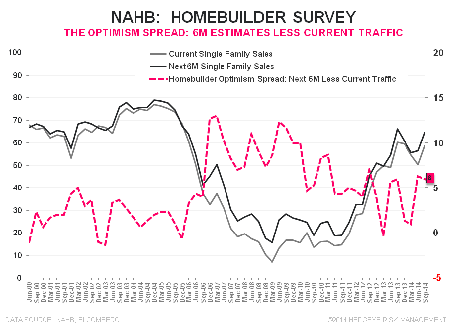 NAHB - Party Like it's 2005? - NAHB Optimism Spread