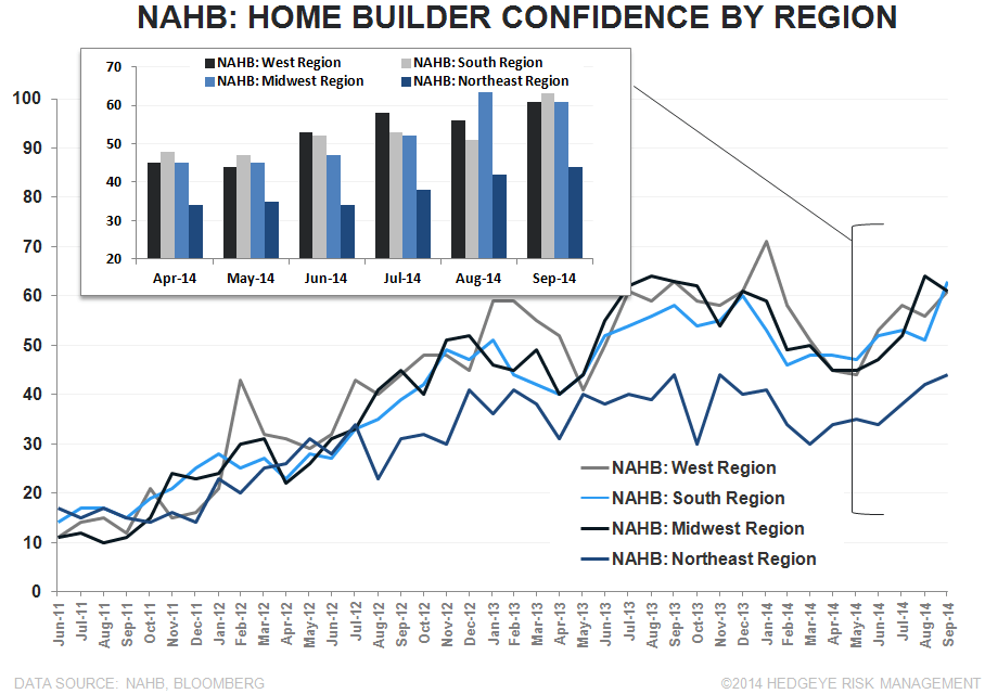 NAHB - Party Like it's 2005? - NAHB Regional 2