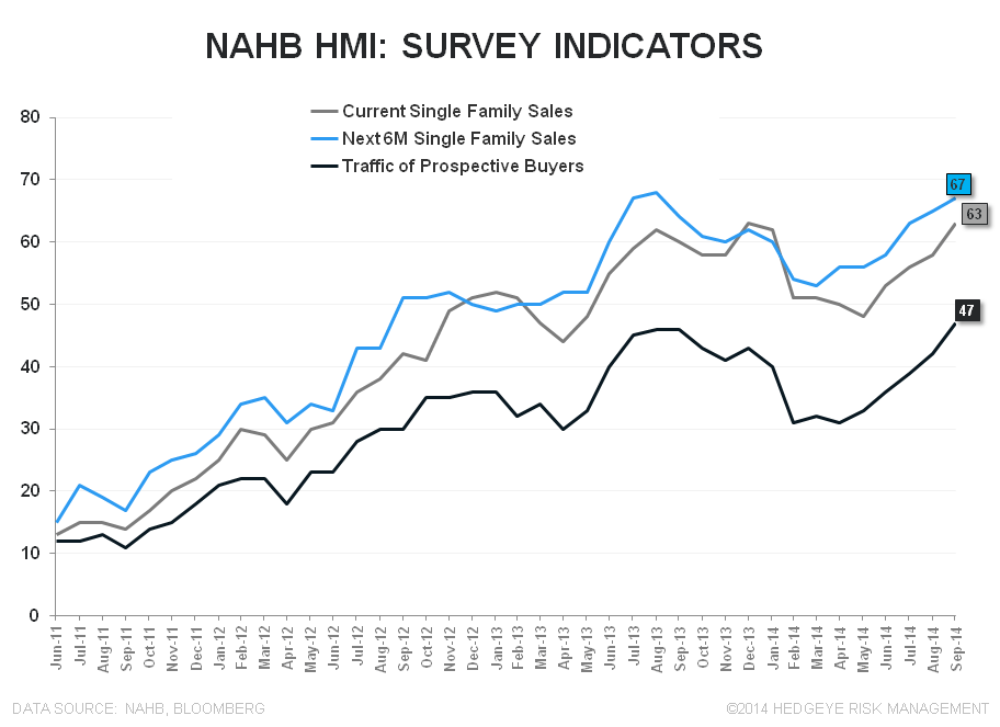NAHB - Party Like it's 2005? - NAHB Survey Indicators