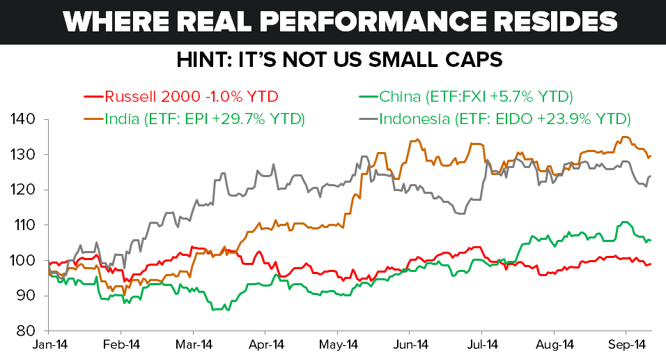 Where Real Performance Resides (Hint: It's Not In US Small Caps) - Russell vs. Asia