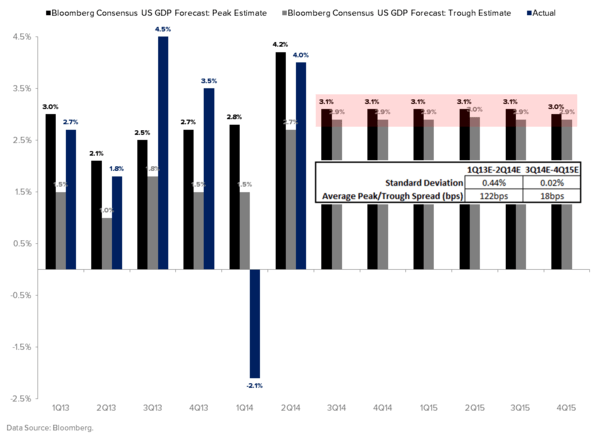 ARE YOU POSITIONED DEFENSIVELY ENOUGH FOR QUAD #4? - Consensus GDP Estimates