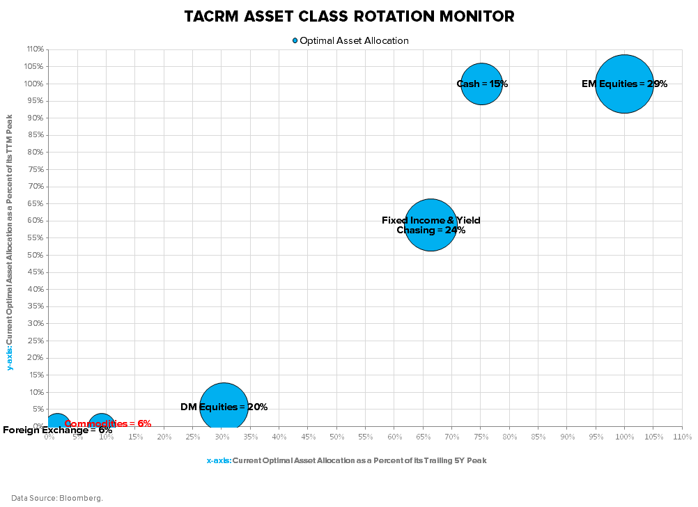 ARE YOU POSITIONED DEFENSIVELY ENOUGH FOR QUAD #4? - TACRM ACRM Percentile