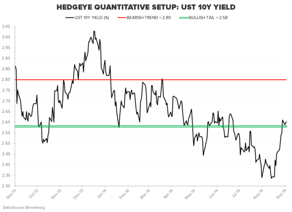 ARE YOU POSITIONED DEFENSIVELY ENOUGH FOR QUAD #4? - UST 10Y
