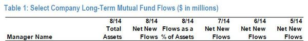 ICI Fund Flow Survey - Trending not Mending - U.S. Stock Funds Continue in Redemption - SI chart 1