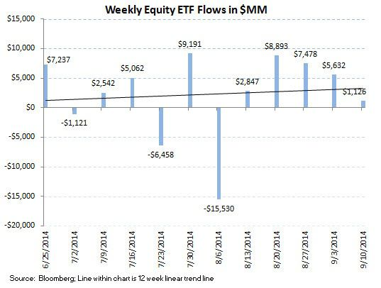 ICI Fund Flow Survey - Trending not Mending - U.S. Stock Funds Continue in Redemption - SI chart 10