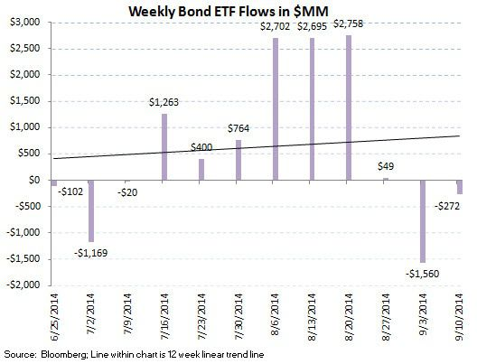 ICI Fund Flow Survey - Trending not Mending - U.S. Stock Funds Continue in Redemption - SI chart 11