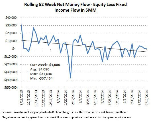 ICI Fund Flow Survey - Trending not Mending - U.S. Stock Funds Continue in Redemption - SI chart 12