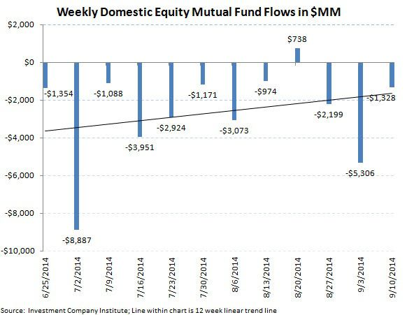 ICI Fund Flow Survey - Trending not Mending - U.S. Stock Funds Continue in Redemption - SI chart 5