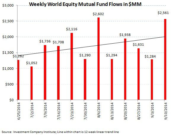 ICI Fund Flow Survey - Trending not Mending - U.S. Stock Funds Continue in Redemption - SI chart 6