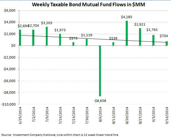 ICI Fund Flow Survey - Trending not Mending - U.S. Stock Funds Continue in Redemption - SI chart 7