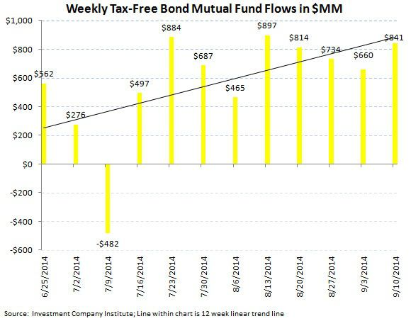 ICI Fund Flow Survey - Trending not Mending - U.S. Stock Funds Continue in Redemption - SI chart 8