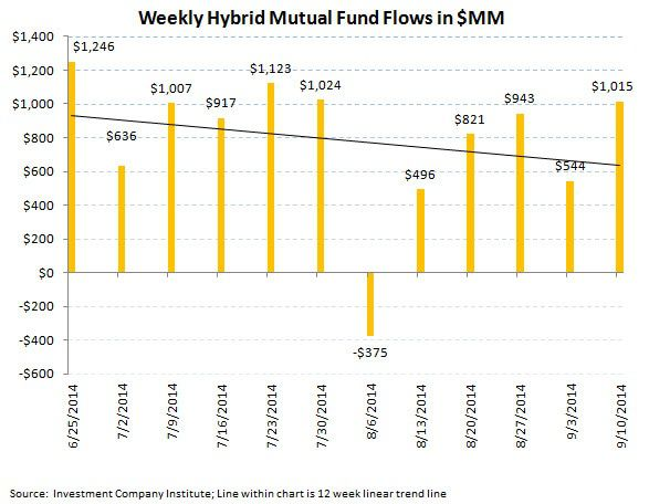 ICI Fund Flow Survey - Trending not Mending - U.S. Stock Funds Continue in Redemption - SI chart 9