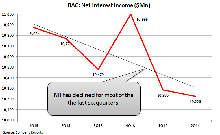 BAC - Removing From Best Ideas List on the Long Side - 2   NII