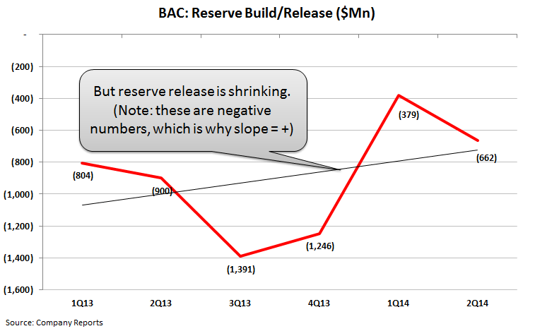 BAC - Removing From Best Ideas List on the Long Side - 7   RR