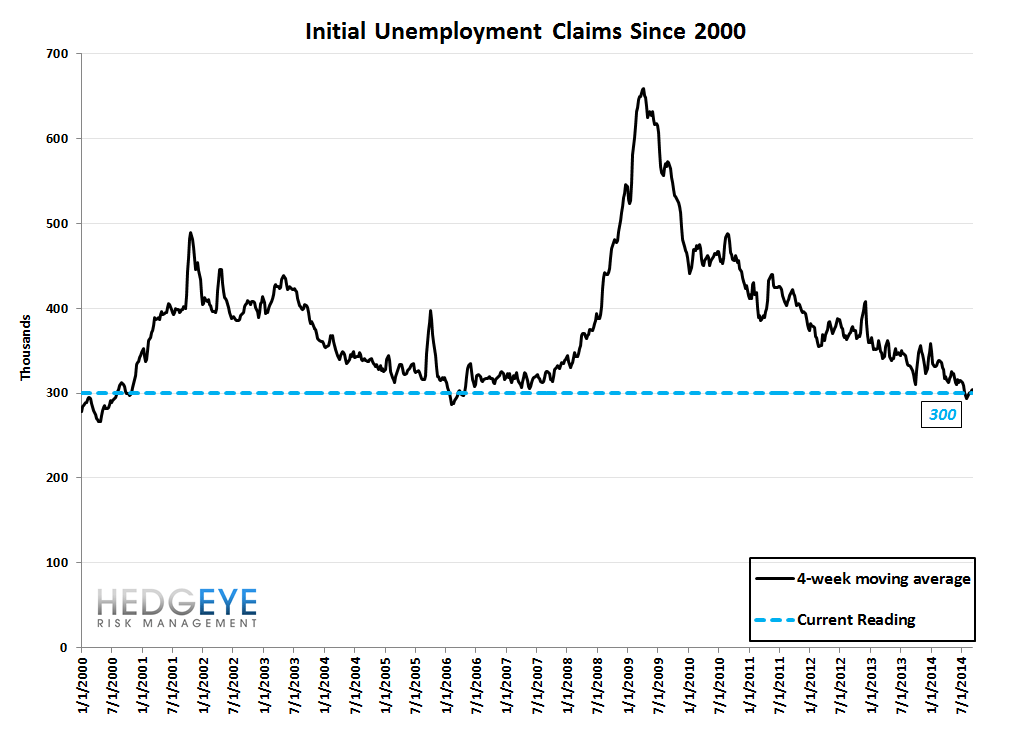 INITIAL CLAIMS - A POSITIVE REVERSAL - 10