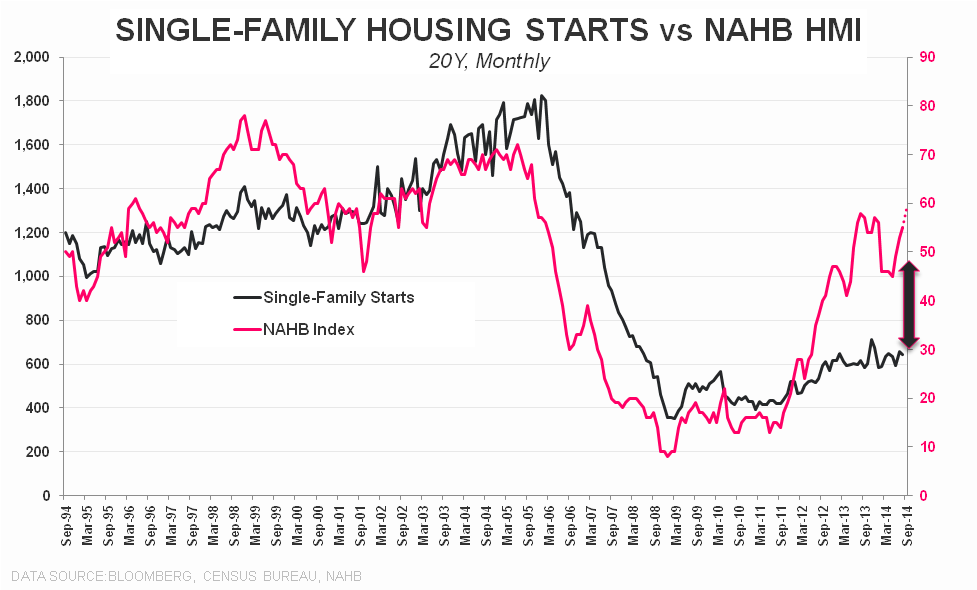 SOFT STARTS CONTINUE TO DIVERGE FROM STRONG SENTIMENT - SF starts vs NAHB