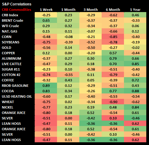 Commodities: Weekly Quant - chart4 S P Correls