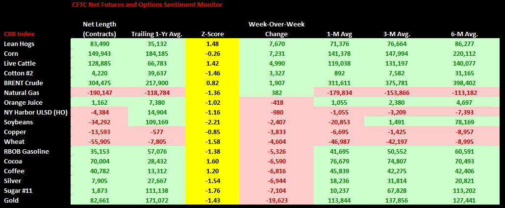 Commodities Weekly Sentiment Tracker - chart1 CFTC Net Fut Opt