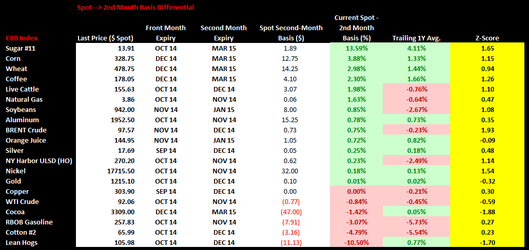 Commodities Weekly Sentiment Tracker - chart3 spot 2nd month basis differential