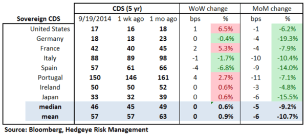 European Banking Monitor: Sovereign CDS Flat, Financials CDS Mostly Tighter - chart2 sovereign CDS