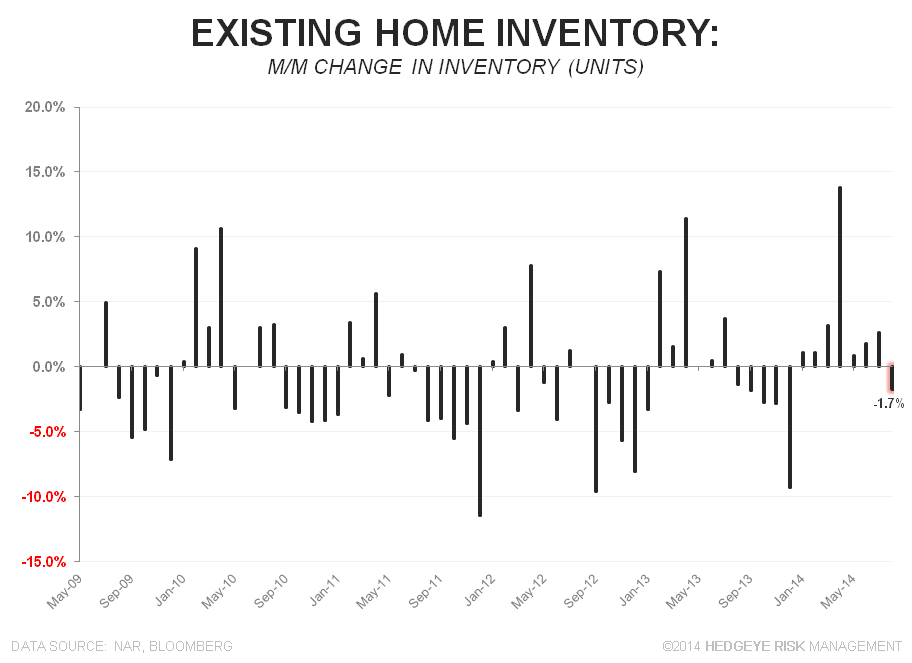 Sales Fall as Investor Interest Retreats - EHS Inventory MM Units MoM chg