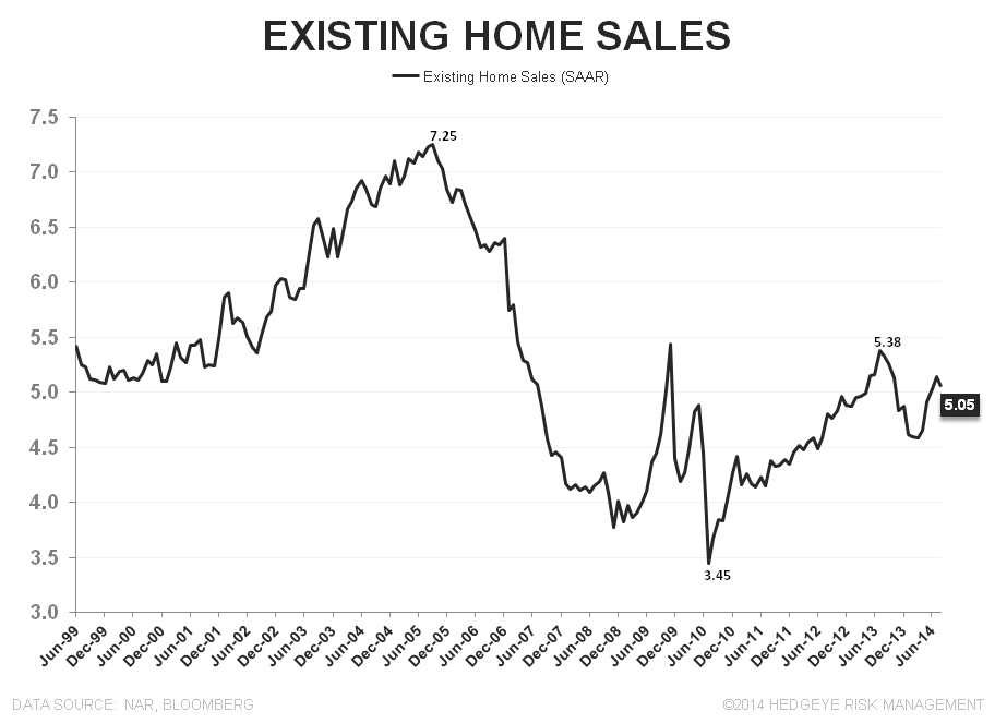Sales Fall as Investor Interest Retreats - EHS LT