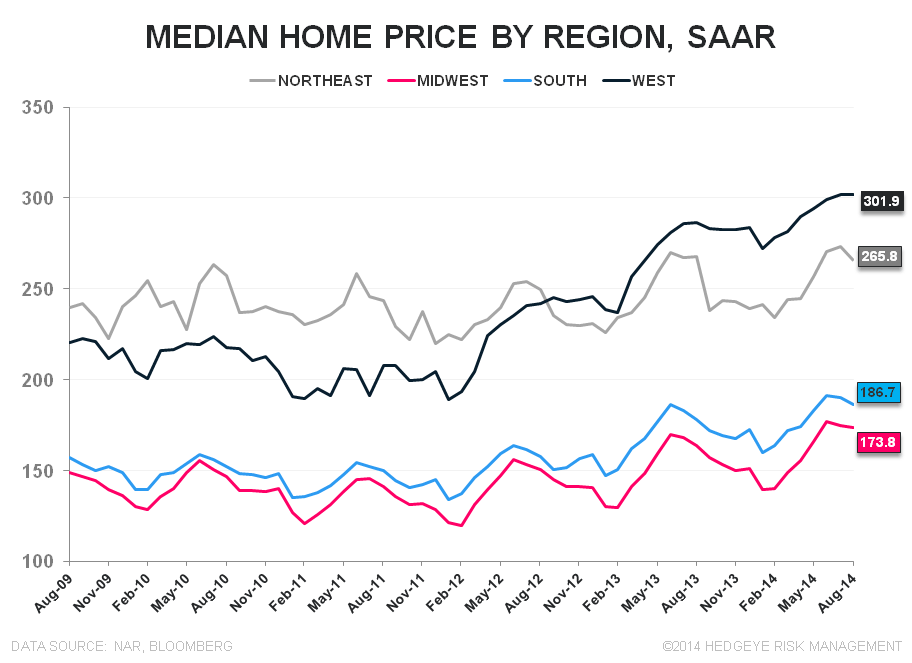Sales Fall as Investor Interest Retreats - EHS Median Home Price by Regional