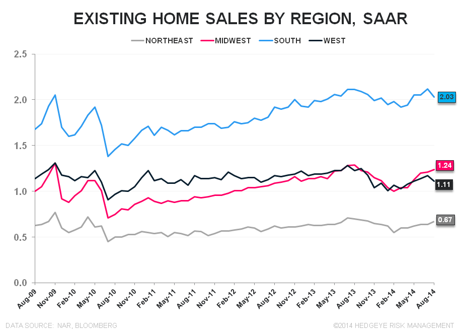 Sales Fall as Investor Interest Retreats - EHS Regional