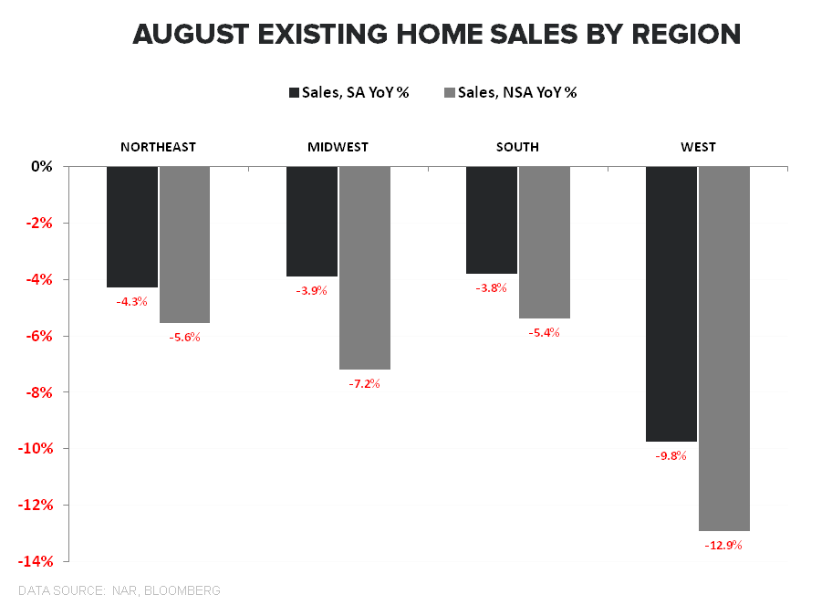 Sales Fall as Investor Interest Retreats - EHS Regional Aug YoY