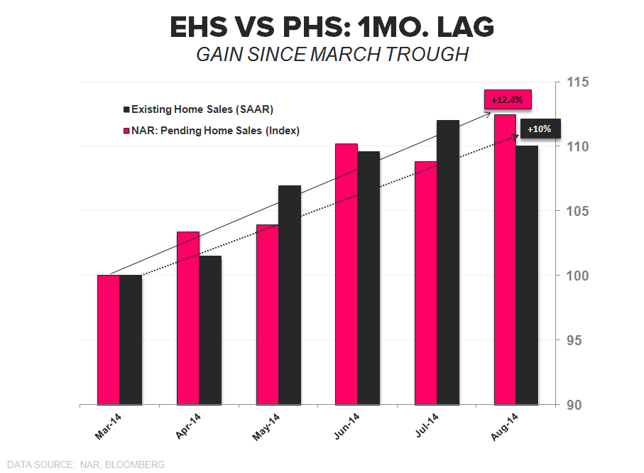 Sales Fall as Investor Interest Retreats - EHS vs PHS Performance since trough