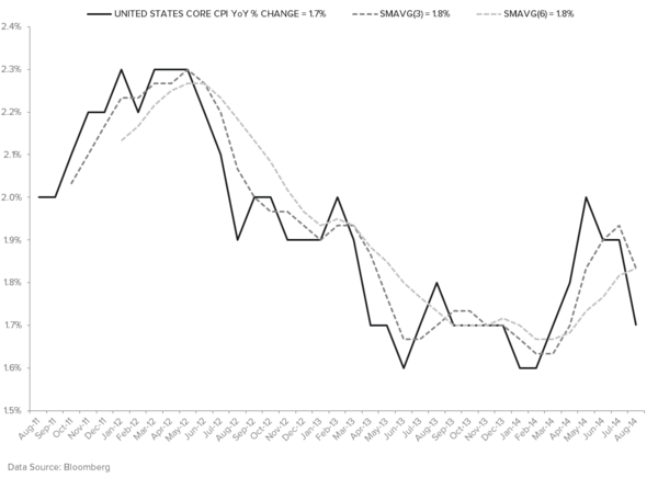 EMERGING MARKETS: THE EM RELIEF RALLY IS LIKELY OVER - CORE CPI