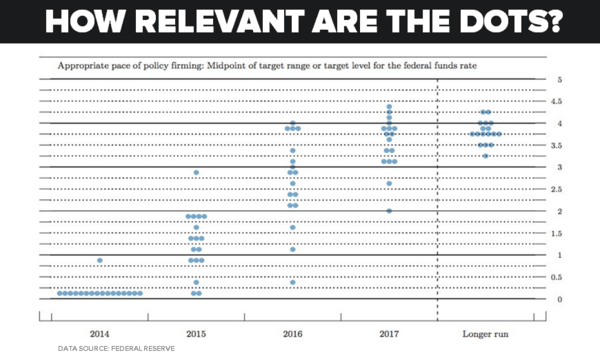 CHART OF THE DAY: How Relevant Are the Dots? #Fed - chart of day