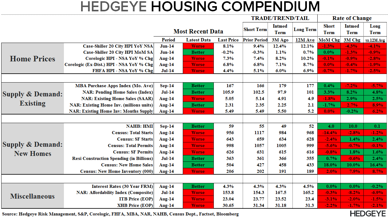 DATA PING PONG - NEW HOME SALES & MBA PURCHASE APPS - Compendium