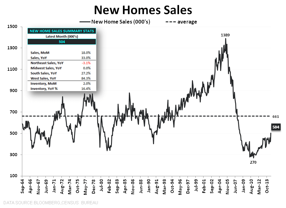 DATA PING PONG - NEW HOME SALES & MBA PURCHASE APPS - NHS LT w summary stats