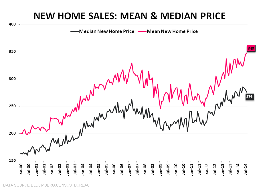 DATA PING PONG - NEW HOME SALES & MBA PURCHASE APPS - NHS New   Median Home Price