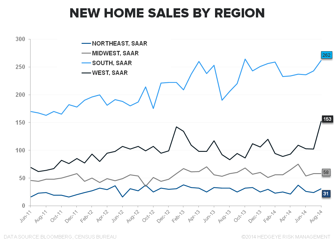 DATA PING PONG - NEW HOME SALES & MBA PURCHASE APPS - NHS Regional