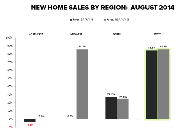 DATA PING PONG - NEW HOME SALES & MBA PURCHASE APPS - NHS Regional Aug YoY
