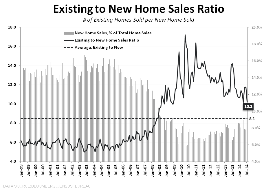 DATA PING PONG - NEW HOME SALES & MBA PURCHASE APPS - NHS to EHS Ratio