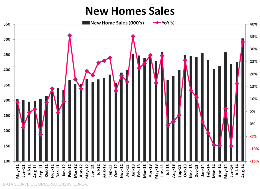 DATA PING PONG - NEW HOME SALES & MBA PURCHASE APPS - NHS total   YoY 3Y