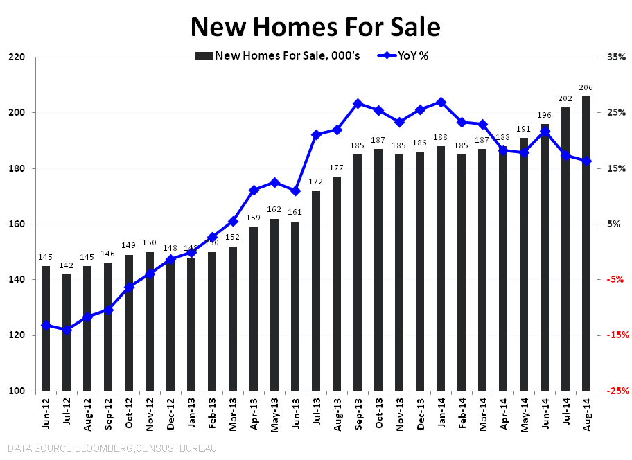 DATA PING PONG - NEW HOME SALES & MBA PURCHASE APPS - New Home For Sale Total   YoY